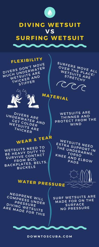 diving wetsuit vs surfing wetsuit infographic
